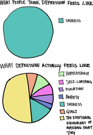 depression graph